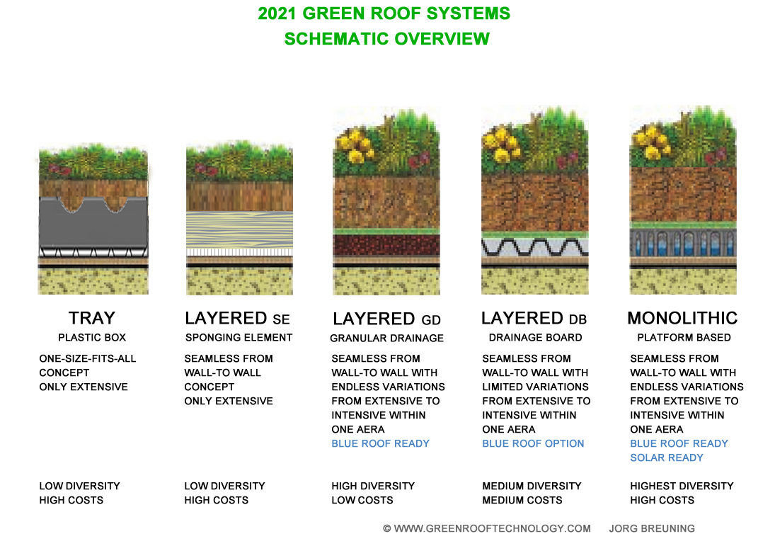 Green Roofs - Overview Systems