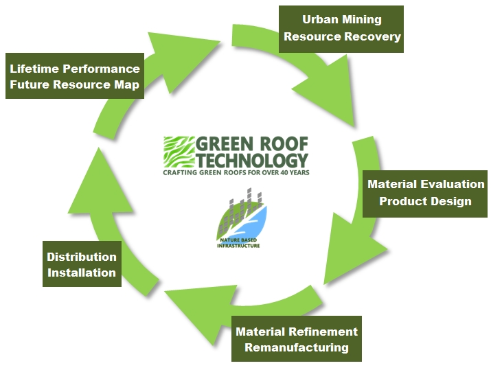 Urban Mining and Green Roofs